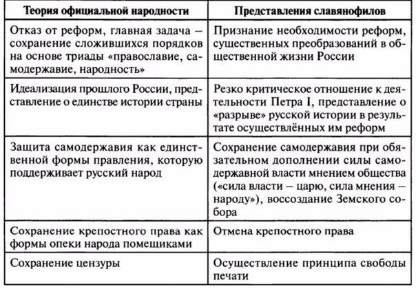 таблица по истории официальная народность славянофилы