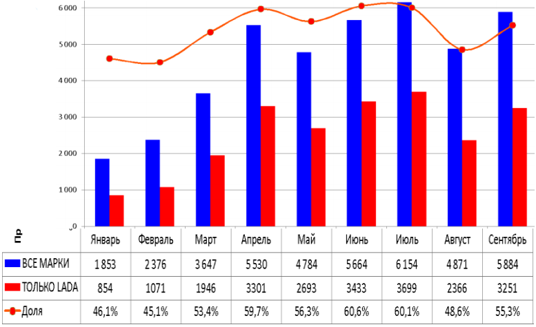 !!Определи по диаграмме: Статистика рынка новых