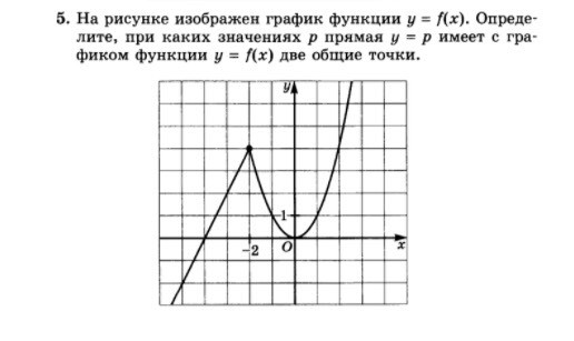 На рисунке изображен y f x. прямая проходящая через