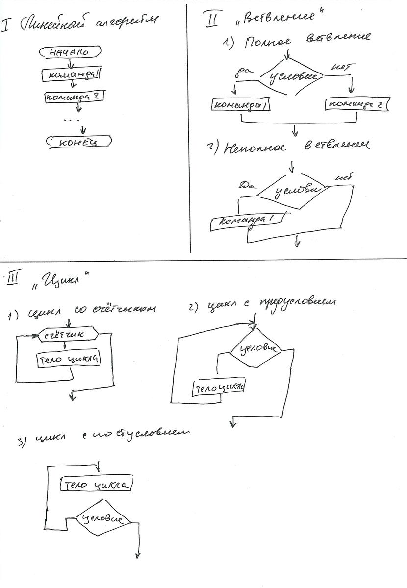 циклы блок схема пример с