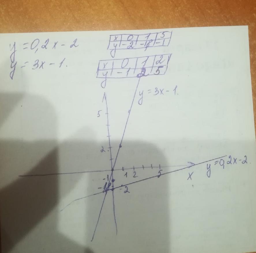 Y=0,2x-2 Y=3x-1 Построить таблицу и две прямых