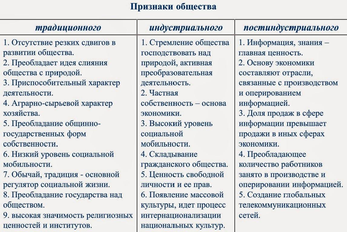 Постиндустриальное общество: понятие, основные черты
