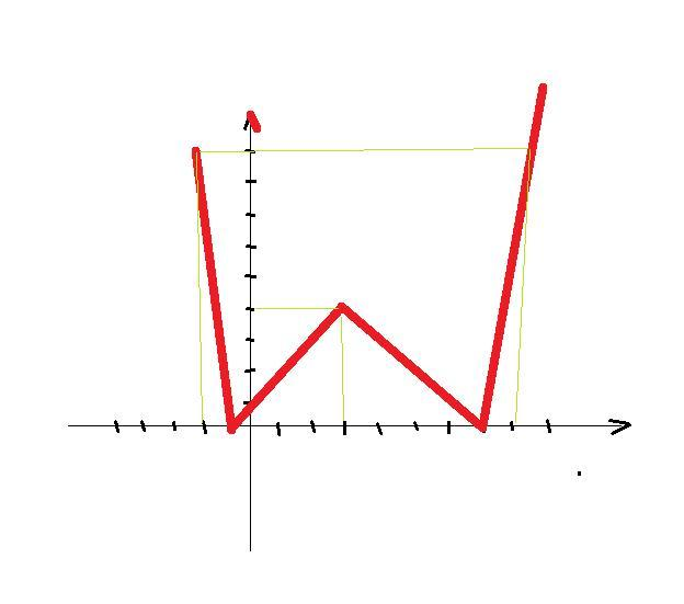 Y=|х-3|+4 построить график построить график