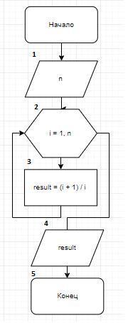 20 балловПостроить блок-схему циклического