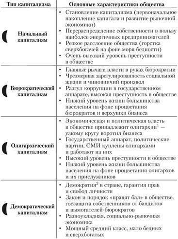 Основные этапы развития капиталистической собственности
