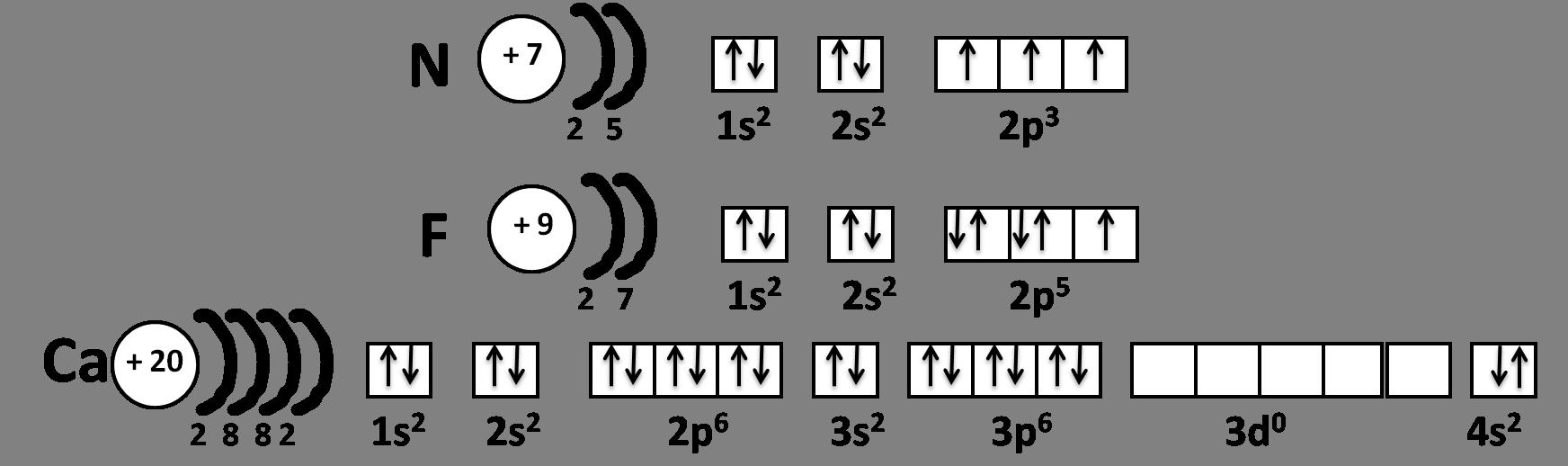 Электрографическая схема строения атома