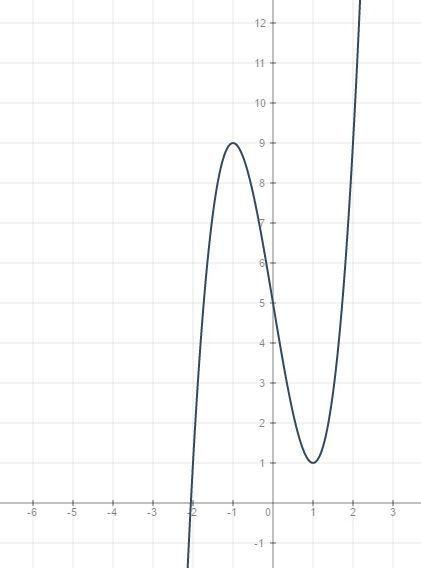 2x^3-6x+5  x∈R x=0 y=5 <br>y\'=6x²-6 =6(x-1)(x+1)<br><br