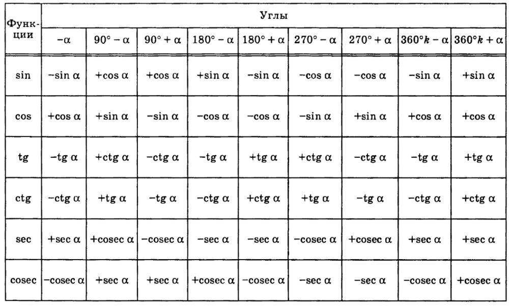 tg с таблица sin cos градусами ctg