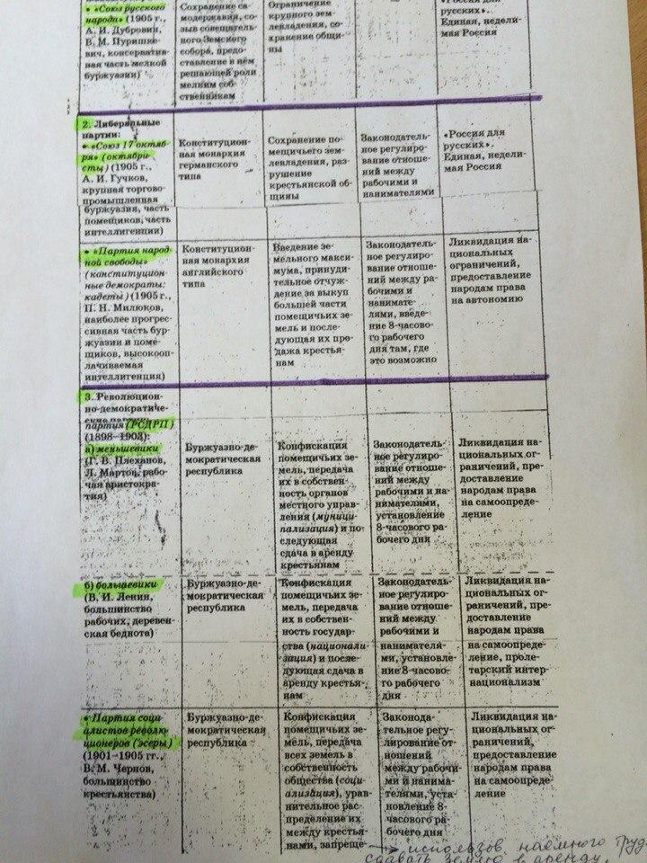 Основные политические партии таблица 9 класс