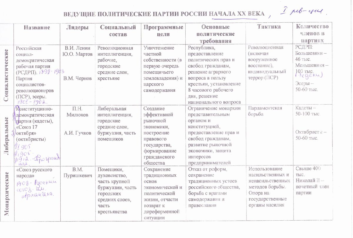 Основные политические партии и их программы таблица 9 класс история отечества