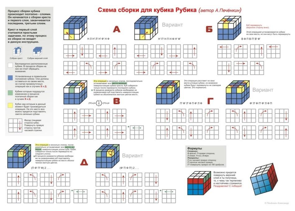 Как собрать кубик рубика 3х3, схемы сборки.