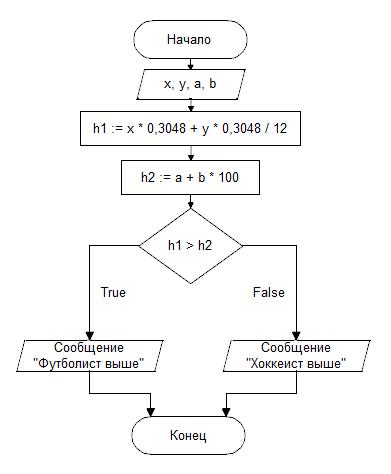 Составить блок схему для решения задачи задачи по тригонометрии 8 класс с решениями
