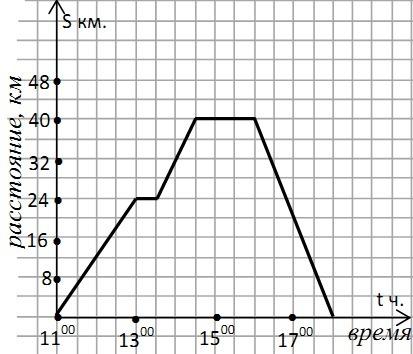 На рисунке показан график движения всадника. Какие