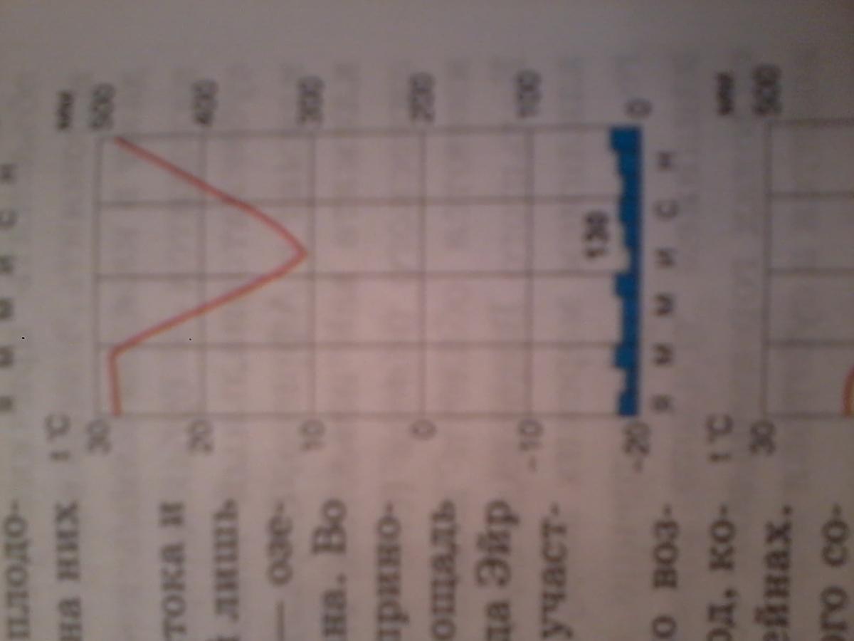 гдз по географии класс работа с климатическими диаграммами