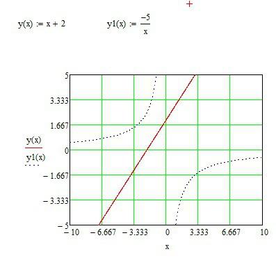 Решение во вкладке на графике. Решения нет, -5/х по асимптот