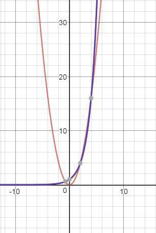 На графике видно 3 точки