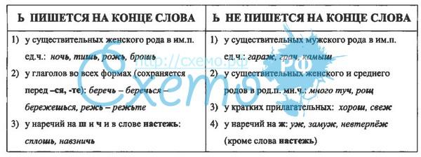 мягкий знак на конце существительных таблица