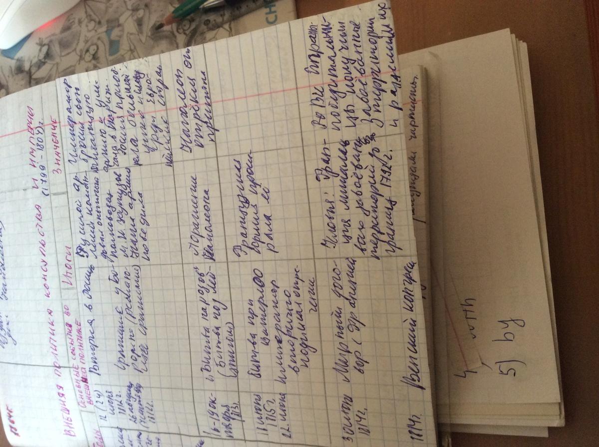 Гдз по всеобщей истории 8 класс загладин таблицы