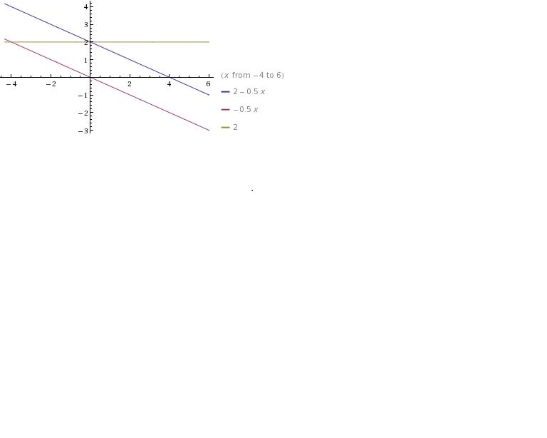 в одной системе координат постройте график функций: y=-0,5x+