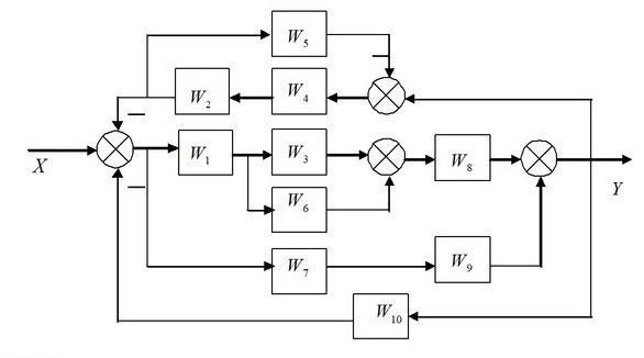 Определить передаточную функцию системы