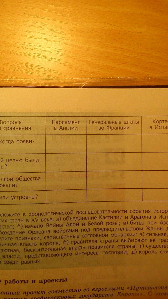 Заполните таблицу органы сословной монархии