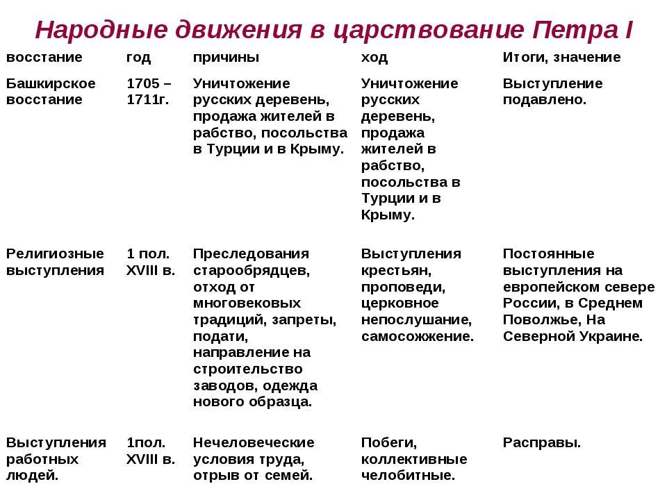 Причины поражения оппозиции при Петре Первом