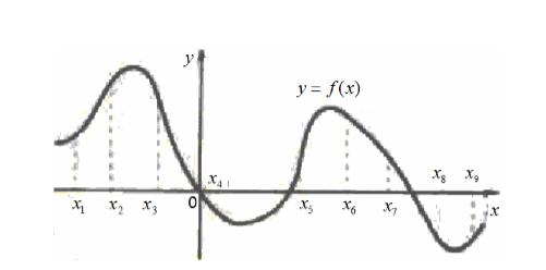 На рисунке изображен график функции и отмечены точки с абсциссами