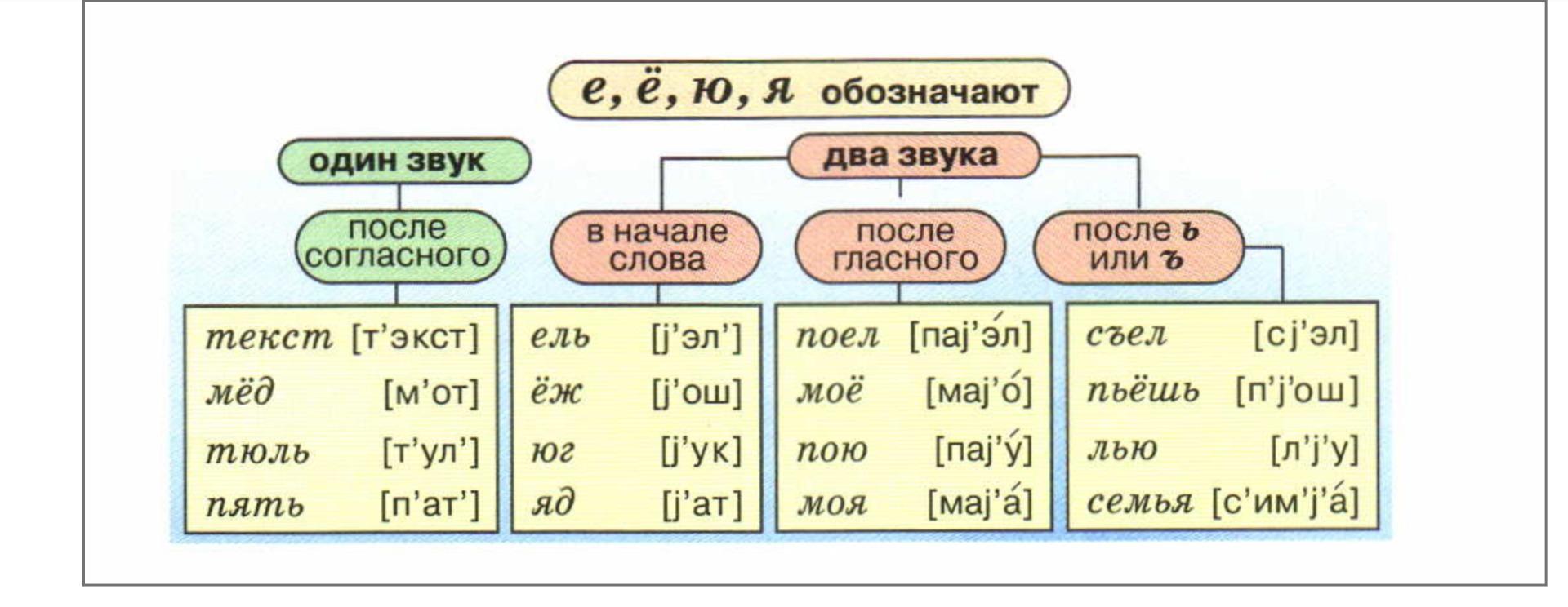 Примеры слов со схемами фото 461