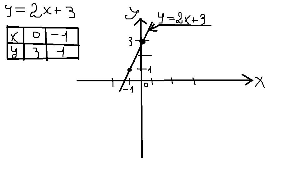 построить график функции y 2x 3 Школьные Знания com