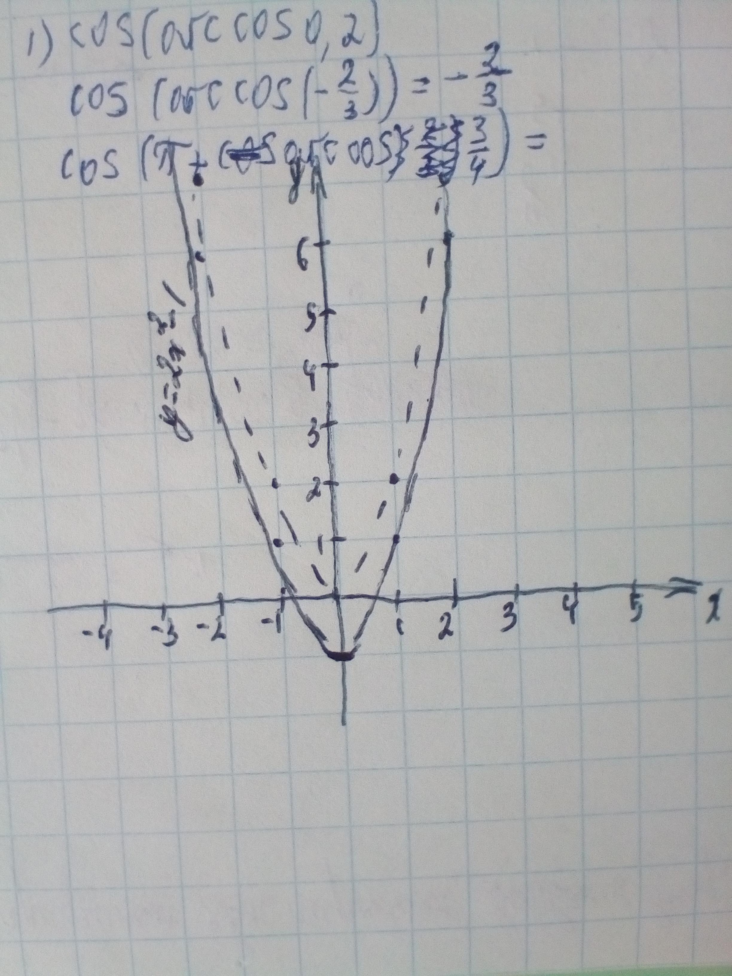 Через яку точку проходить графік функції у=2х^2