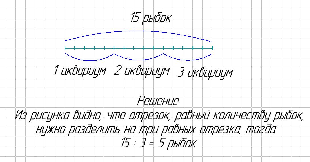 Как сделать схематический рисунок к задаче 2 класс