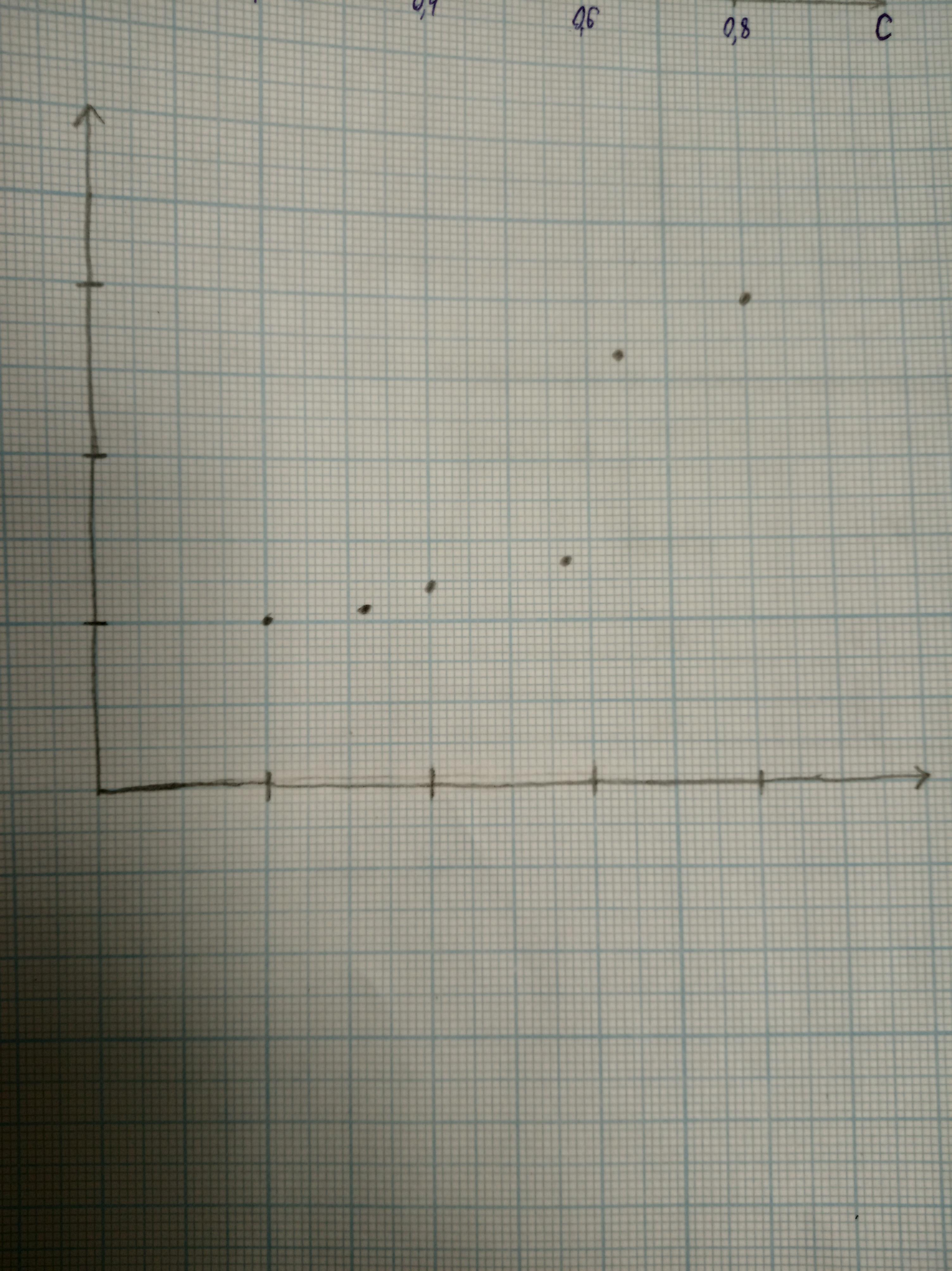 Нужно аппроксимировать график по заданным точкам