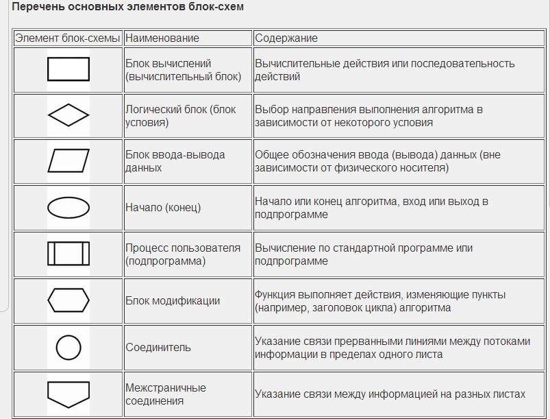 Схемы и их наименование