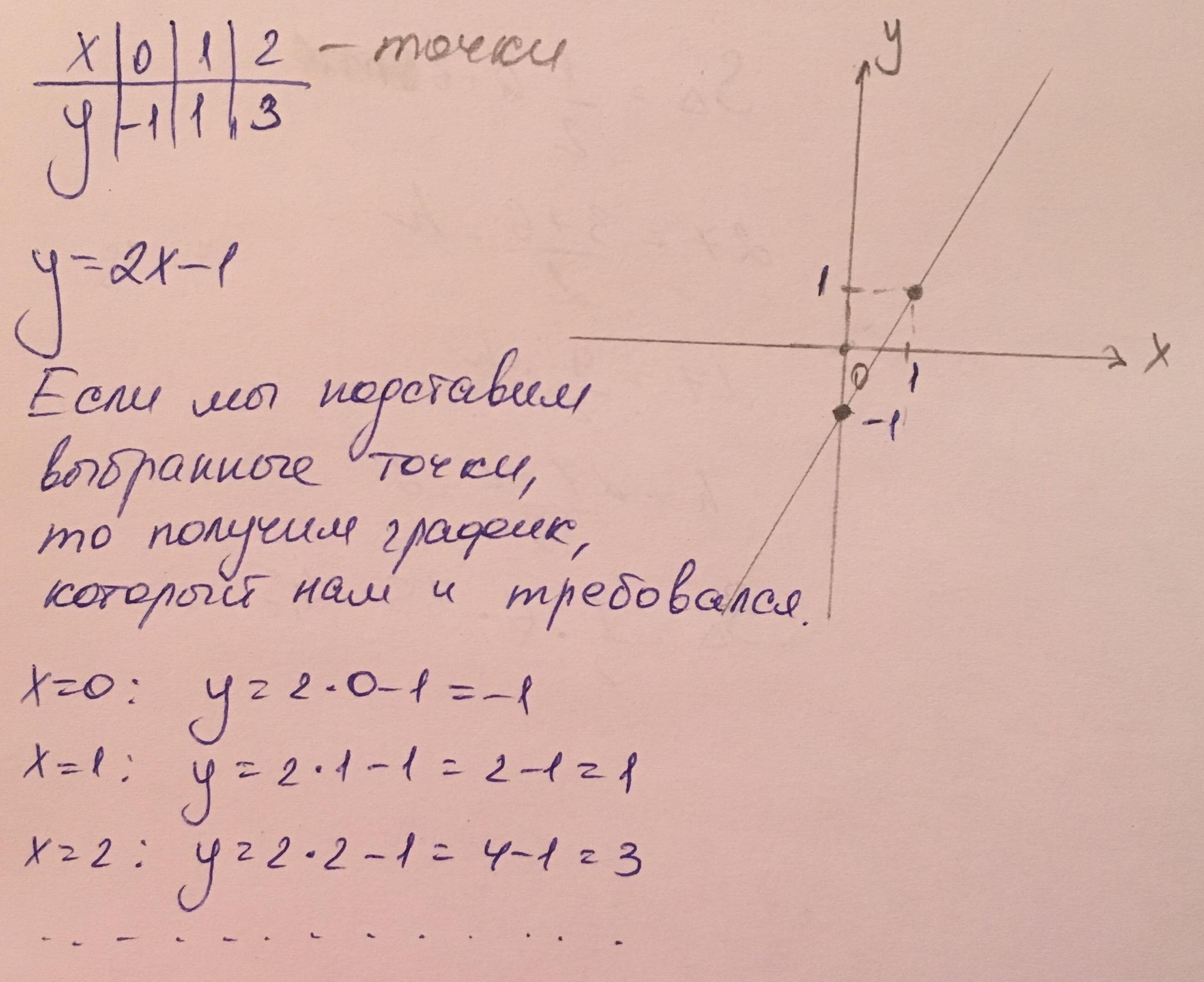 На рисунке изображен график линейной