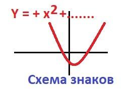 Решите 2x^2 - 3x -2 < 0 Через параболу