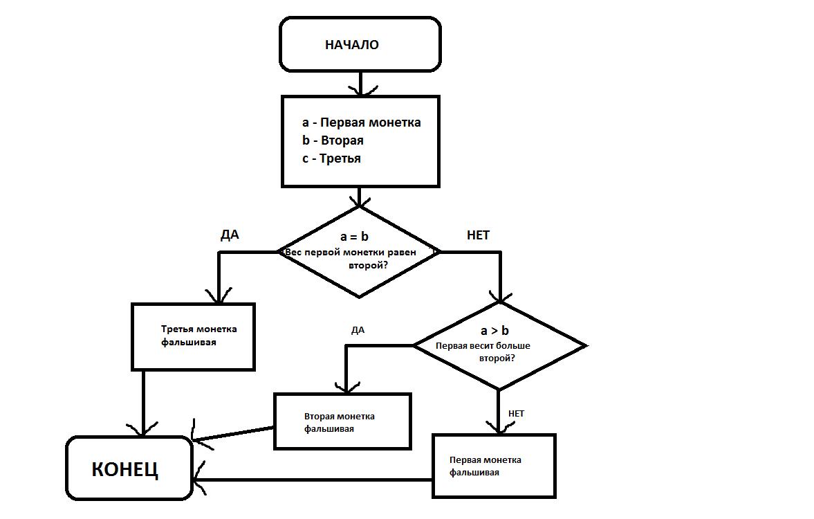 Блок схема алгоритма примеры информатика фото 617