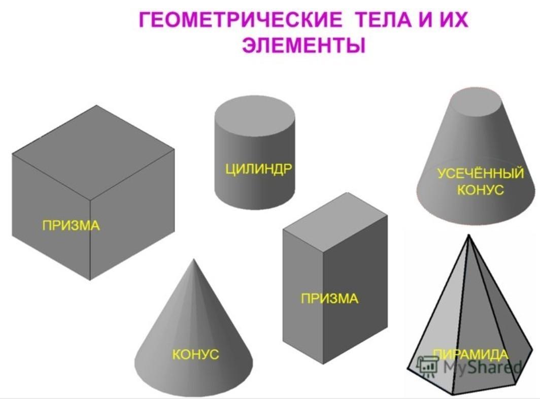 Названия объемных фигур в картинках