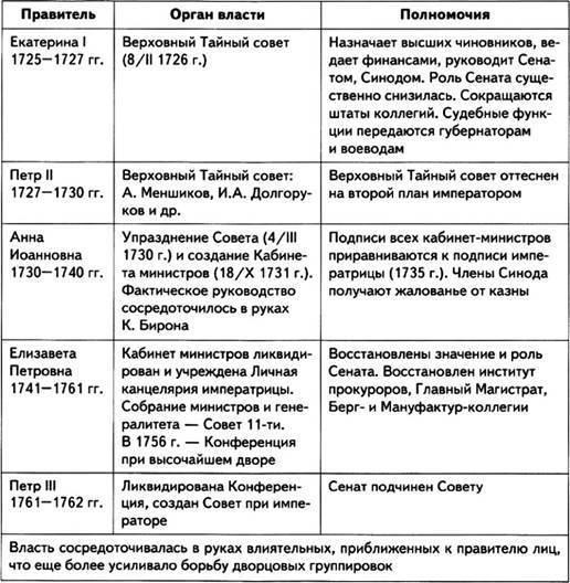 дворцовые перевороты таблица 7 класс ответы
