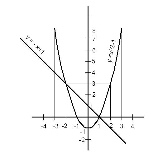 У x 2 1 [PUNIQRANDLINE-(au-dating-names.txt) 29