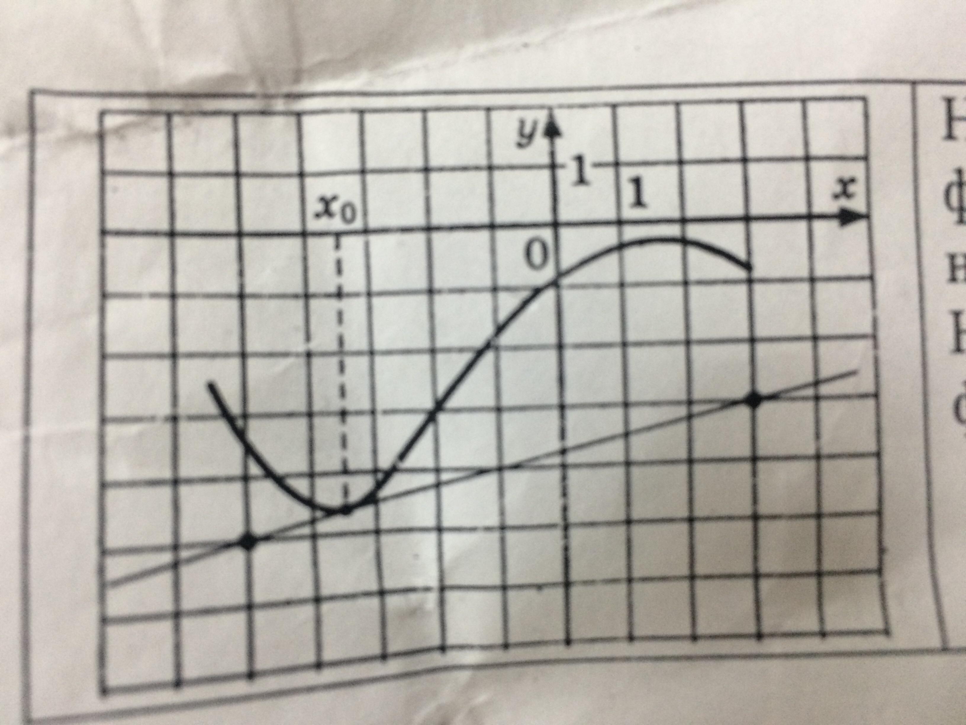 На рисунке изображен график функции y=f(x) и касательная к нему в точке с абсциссой x0. Найдите значение пройзводной функции f(x) в точке x0.