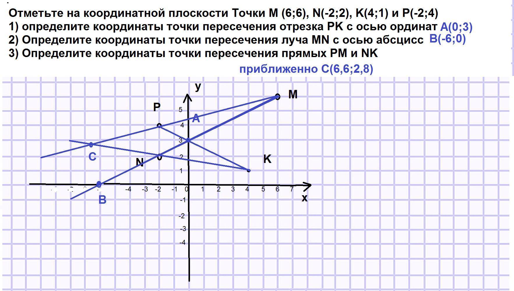 Отметьте на координатной плоскости Точки M (6;6),