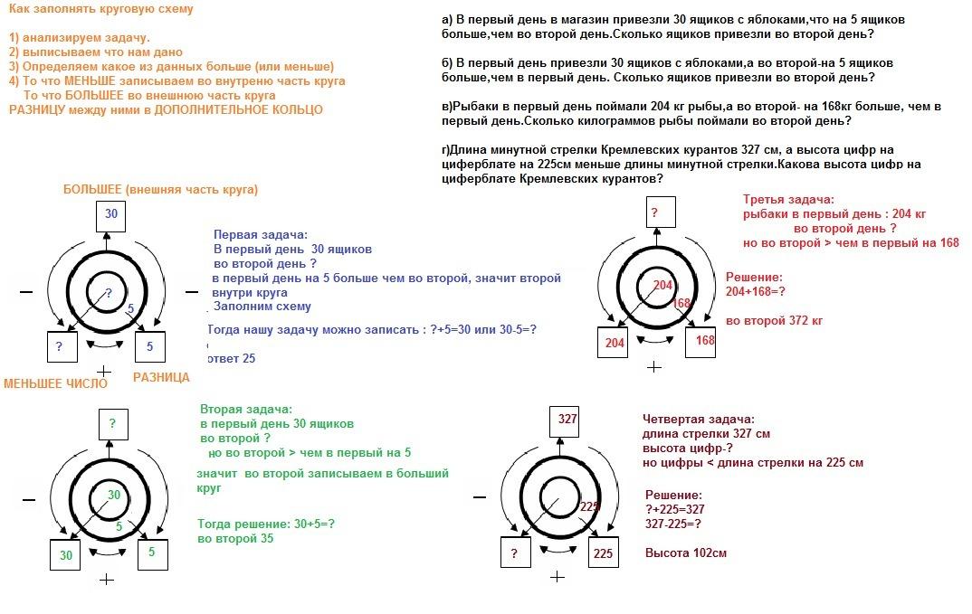 Круговые схемы по математике 3 класс