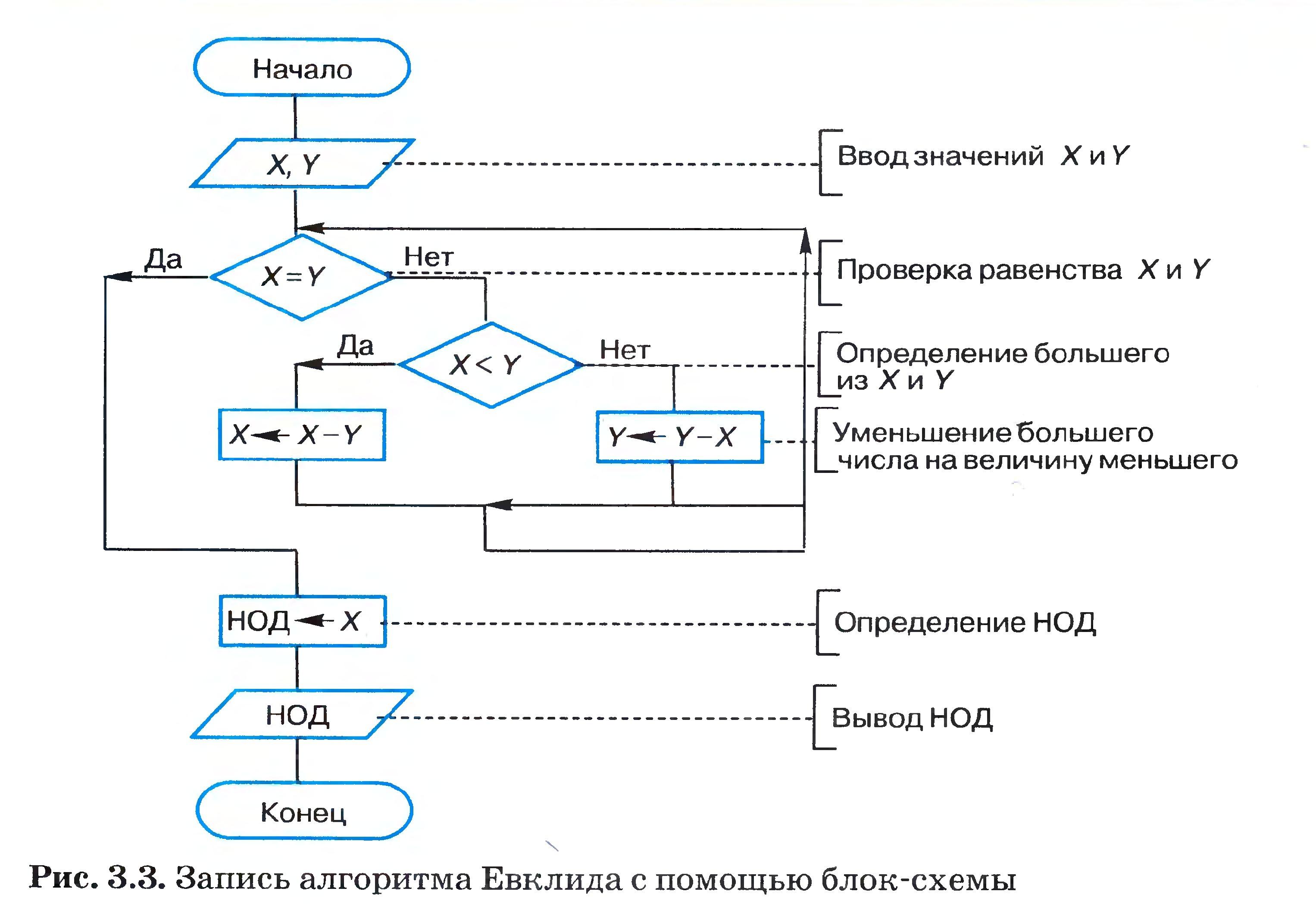 Блок схема алгоритма евклида фото 82