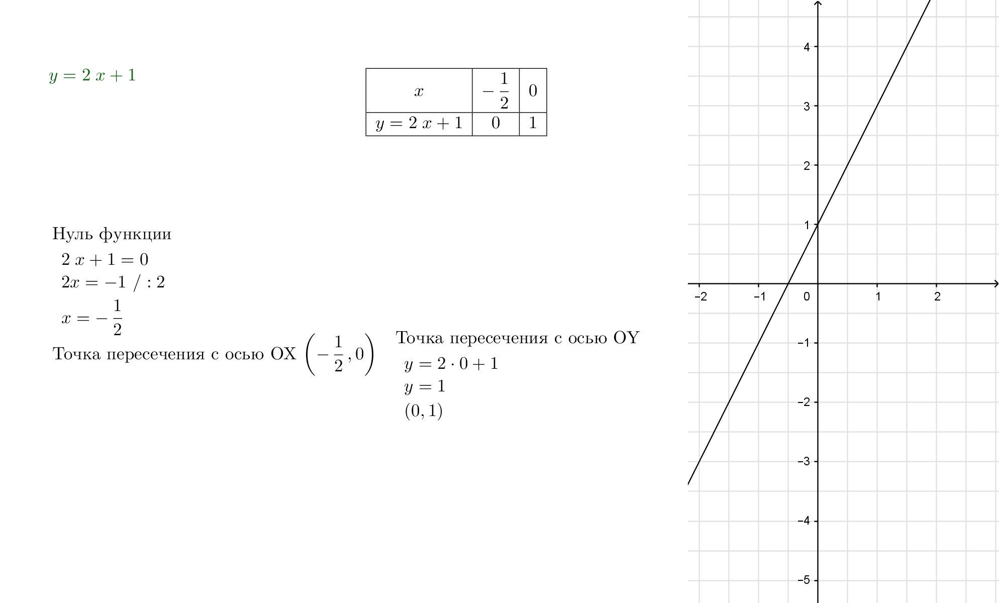 y = 2x + 1 график с таблицей - Школьные Знания.com