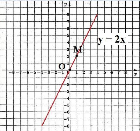 1) Линейная функция вида y = kx + b. График - прямая.<br>y =