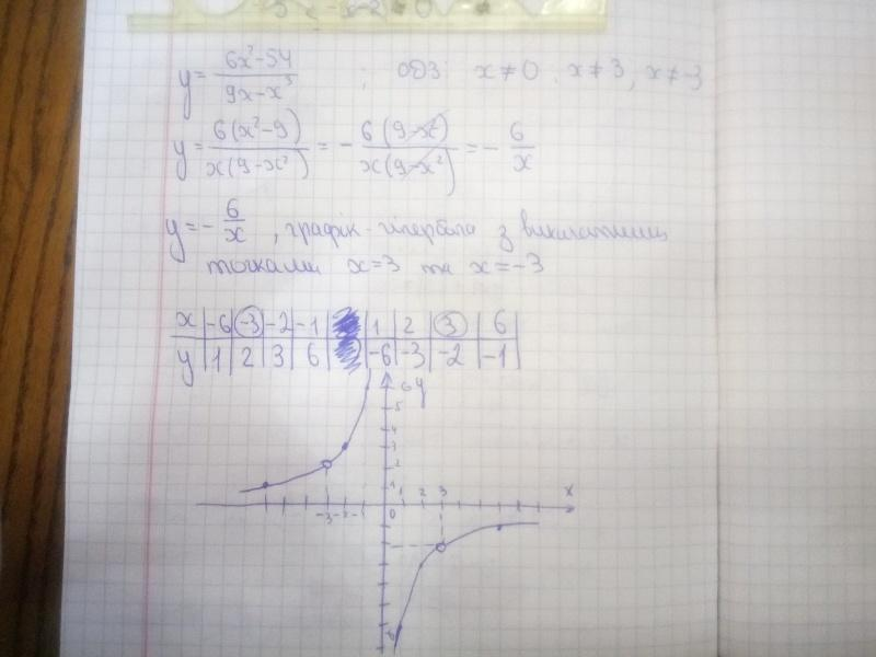 Побудуйте графік функції у = (6х^2-54)/(9х-х^3)