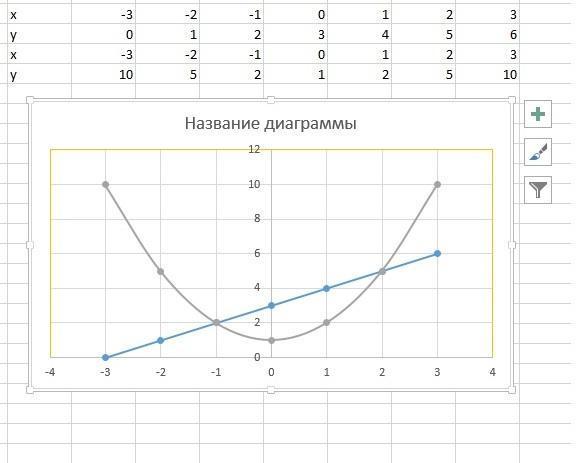Вычислите площадь фигуры, ограниченной линиями: