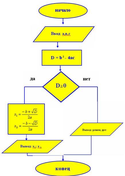 составьте программу вычисления корней квадратного ур