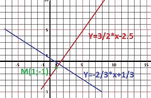 Написать уравнение прямой L1, проходящей через