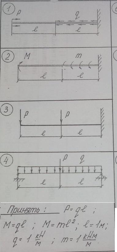 Прошу помогите с теоритической механикой. Определить реакции балки задание 1-ое, дано p=ql q=1 l=1